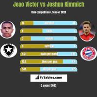 Joao Victor vs Joshua Kimmich h2h player stats