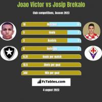Joao Victor vs Josip Brekalo h2h player stats