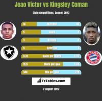 Joao Victor vs Kingsley Coman h2h player stats