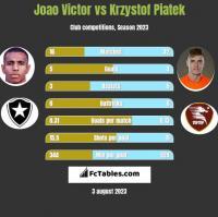 Joao Victor vs Krzystof Piatek h2h player stats