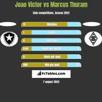 Joao Victor vs Marcus Thuram h2h player stats
