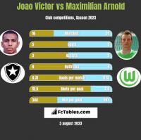 Joao Victor vs Maximilian Arnold h2h player stats