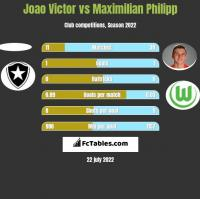 Joao Victor vs Maximilian Philipp h2h player stats