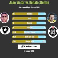 Joao Victor vs Renato Steffen h2h player stats