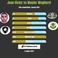 Joao Victor vs Wouter Weghorst h2h player stats
