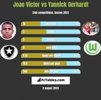 Joao Victor vs Yannick Gerhardt h2h player stats