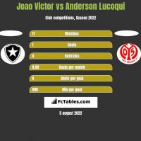Joao Victor vs Anderson Lucoqui h2h player stats