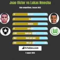 Joao Victor vs Lukas Nmecha h2h player stats