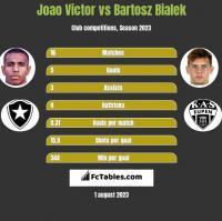 Joao Victor vs Bartosz Bialek h2h player stats