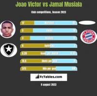 Joao Victor vs Jamal Musiala h2h player stats