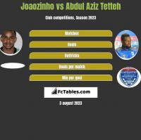 Joaozinho vs Abdul Aziz Tetteh h2h player stats