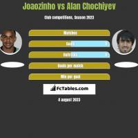 Joaozinho vs Alan Chochiyev h2h player stats