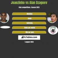Joaozinho vs Alan Dzagoev h2h player stats