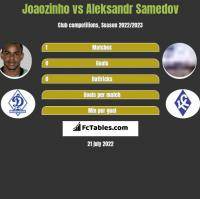 Joaozinho vs Aleksandr Samedov h2h player stats