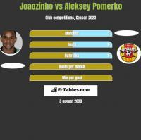 Joaozinho vs Aleksey Pomerko h2h player stats
