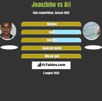Joaozinho vs Ari h2h player stats