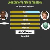 Joaozinho vs Artem Timofeev h2h player stats