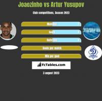 Joaozinho vs Artur Yusupov h2h player stats