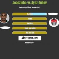 Joaozinho vs Ayaz Guliev h2h player stats
