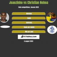 Joaozinho vs Christian Noboa h2h player stats
