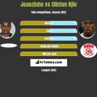 Joaozinho vs Clinton Njie h2h player stats