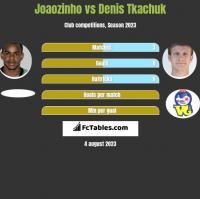 Joaozinho vs Denis Tkachuk h2h player stats