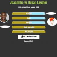 Joaozinho vs Dusan Lagator h2h player stats