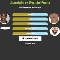 Joaozinho vs Ezequiel Ponce h2h player stats