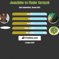 Joaozinho vs Fiodor Cernych h2h player stats