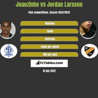 Joaozinho vs Jordan Larsson h2h player stats