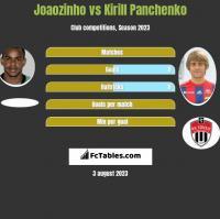 Joaozinho vs Kirill Panczenko h2h player stats