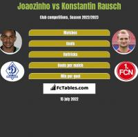Joaozinho vs Konstantin Rausch h2h player stats