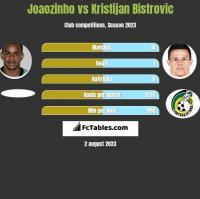 Joaozinho vs Kristijan Bistrovic h2h player stats