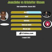 Joaozinho vs Kristoffer Olsson h2h player stats