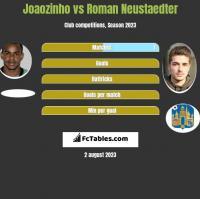 Joaozinho vs Roman Neustaedter h2h player stats