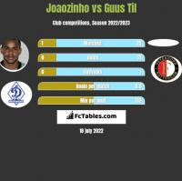 Joaozinho vs Guus Til h2h player stats