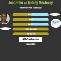 Joaozinho vs Andrey Mostovoy h2h player stats