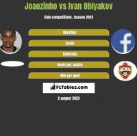 Joaozinho vs Ivan Oblyakov h2h player stats