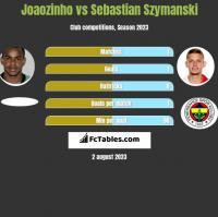 Joaozinho vs Sebastian Szymanski h2h player stats