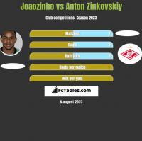 Joaozinho vs Anton Zinkovskiy h2h player stats