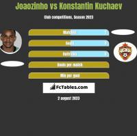 Joaozinho vs Konstantin Kuchaev h2h player stats