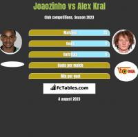 Joaozinho vs Alex Kral h2h player stats