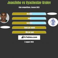 Joaozinho vs Vyacheslav Grulev h2h player stats
