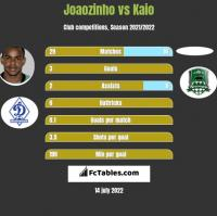 Joaozinho vs Kaio h2h player stats