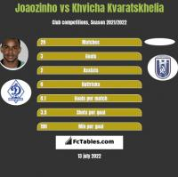 Joaozinho vs Khvicha Kvaratskhelia h2h player stats