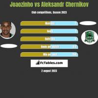 Joaozinho vs Aleksandr Chernikov h2h player stats