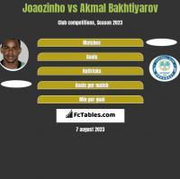 Joaozinho vs Akmal Bakhtiyarov h2h player stats