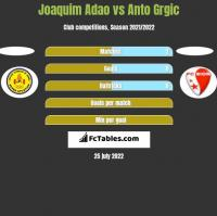 Joaquim Adao vs Anto Grgic h2h player stats