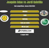 Joaquim Adao vs Jordi Quintilla h2h player stats