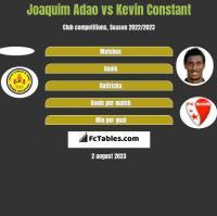 Joaquim Adao vs Kevin Constant h2h player stats